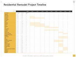 Residential Remodel Project Timeline Sinks Ppt Powerpoint Presentation Professional Summary