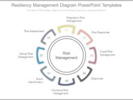 Resiliency Management Diagram Powerpoint Templates