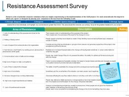 Resistance Assessment Survey Ppt Samples Download
