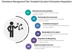 Resistance Management Plan Template Education Participation Negotiation