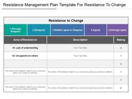 Resistance Management Plan Template For Resistance To Change