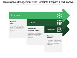 Resistance Management Plan Template Prepare Lead Involve