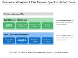 Resistance Management Plan Template Symptoms And Root Cause