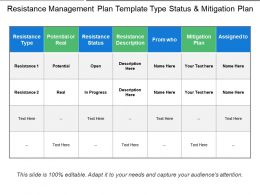 Resistance Management Plan Template Type Status And Mitigation Plan