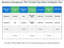 Resistance Management Plan Template Type Status And Mitigation Plan