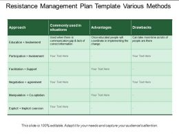 Resistance Management Plan Template Various Methods
