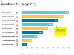 Resistance To Change Change Organizational Change Strategic Plan Ppt Background