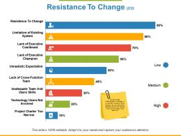 Resistance To Change Lack Of Existing Commitmen Ppt Powerpoint Presentation File Background