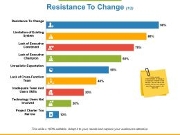 Resistance To Change Ppt Powerpoint Presentation File Visual Aids