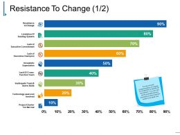 Resistance To Change Ppt Slide Design