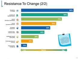 Resistance To Change Ppt Slide Examples