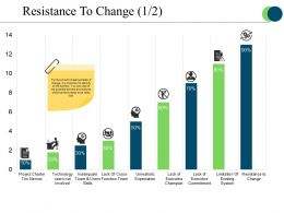 Resistance To Change Presentation Graphics