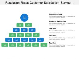 Resolution Rates Customer Satisfaction Service Trends Campaign Scorecard