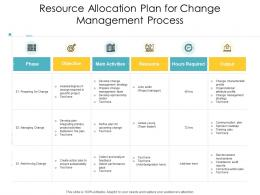 Resource Allocation Plan For Change Management Process