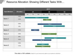Resource Allocation Showing Different Tasks With Percentages Ppt Sample File