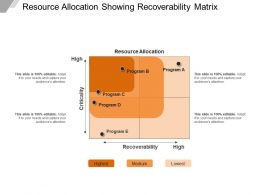 Resource Allocation Showing Recoverability Matrix Ppt Samples