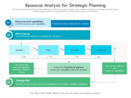Resource Analysis For Strategic Planning