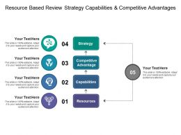 Resource Based Review Strategy Capabilities And Competitive Advantages