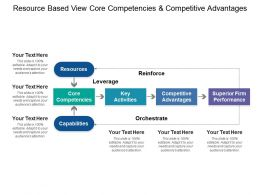 Resource Based View Core Competencies And Competitive Advantages