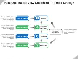Resource Based View Determine The Best Strategy