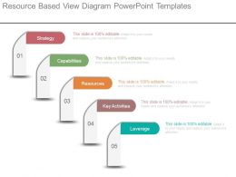Resource Based View Diagram Powerpoint Templates