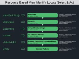 Resource Based View Identify Locate Select And Act