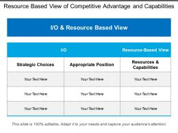 Resource Based View Of Competitive Advantage And Capabilities