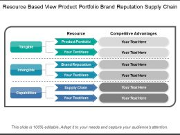 Resource Based View Product Portfolio Brand Reputation Supply Chain