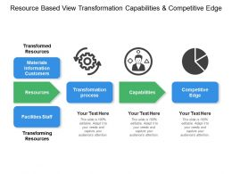 Resource Based View Transformation Capabilities And Competitive Edge
