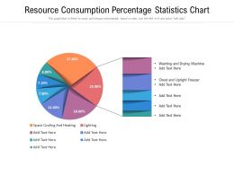 Resource Consumption Percentage Statistics Chart