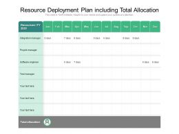 Resource Deployment Plan Including Total Allocation
