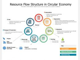 Resource Flow Structure In Circular Economy