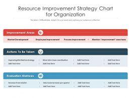 Resource Improvement Strategy Chart For Organization