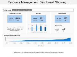 Resource Management Dashboard Showing Employee Turnover And Terminations