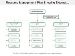 Resource Management Plan Showing External Issues And Project Needs