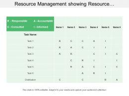 Resource Management Showing Resource Allocation Assignment Matrix