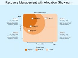 Resource Management With Allocation Showing Recoverability Matrix