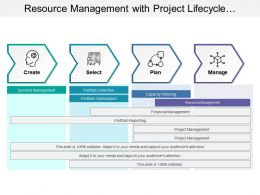 Resource Management With Project Lifecycle Showing Planning And Managing