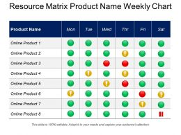 Resource Matrix Product Name Weekly Chart
