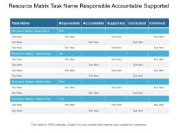 Resource Matrix Task Name Responsible Accountable Supported