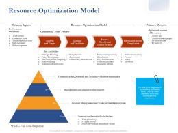 Resource Optimization Model Ppt Powerpoint Presentation Design Ideas