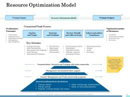 Resource Optimization Model Ppt Powerpoint Presentation Icon Deck