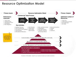 Resource Optimization Model Ppt Powerpoint Presentation Model Visuals