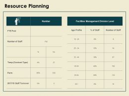 Resource Planning Facilities Management Ppt Powerpoint Presentation Pictures Summary