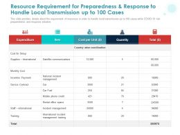 Resource Requirement For Preparedness And Response To Handle Local Transmission Up To 100 Cases