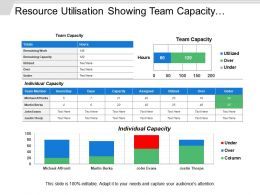 Resource Utilisation Showing Team Capacity Individual Capacity