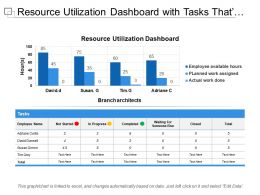 Resource Utilization Dashboard With Tasks Thats Not Completed In Progress Completed