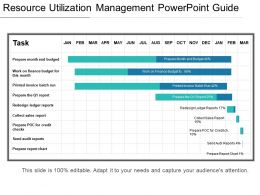 Resource Utilization Management Powerpoint Guide