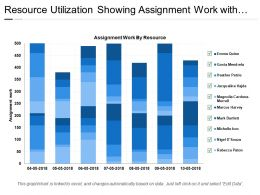 Resource Utilization Showing Assignment Work With Dates