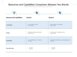 Resources And Capabilities Comparison Between Two Brands